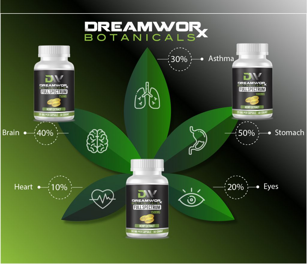 Where To Buy CBG Distillate Near Me In Oklahoma City - 2 Common Terpenes You Do Not Think About - DreamWoRx CBG Distillate Near Me OKC