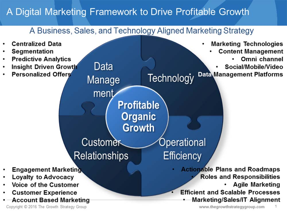 Actionable Marketing And Marketing Technology Strategies, Plans And Roadmaps