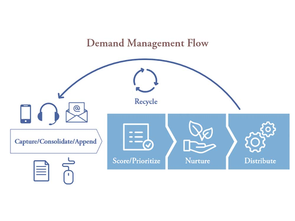 Demand And Lead Management