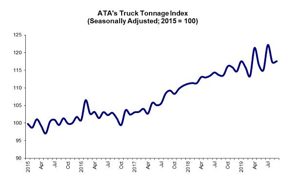 ATA Truck Tonnage Index