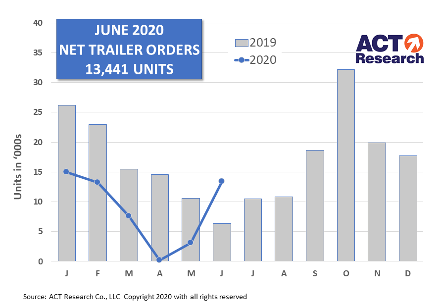 US Trailer Orders - June 2020