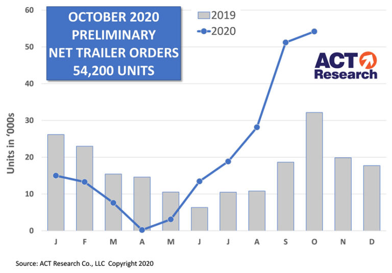 US Trailer Orders October 2020