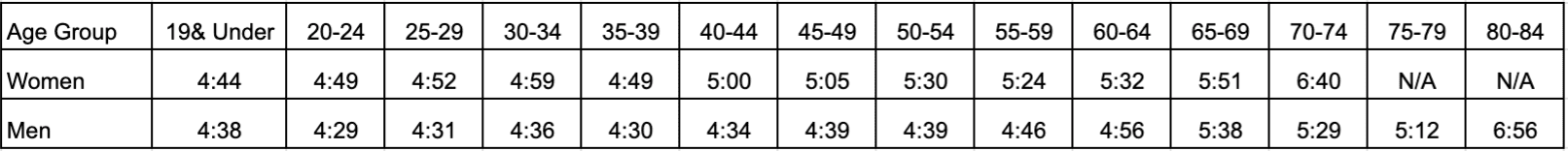 Average Finisher Times based on age group for the austin marathon