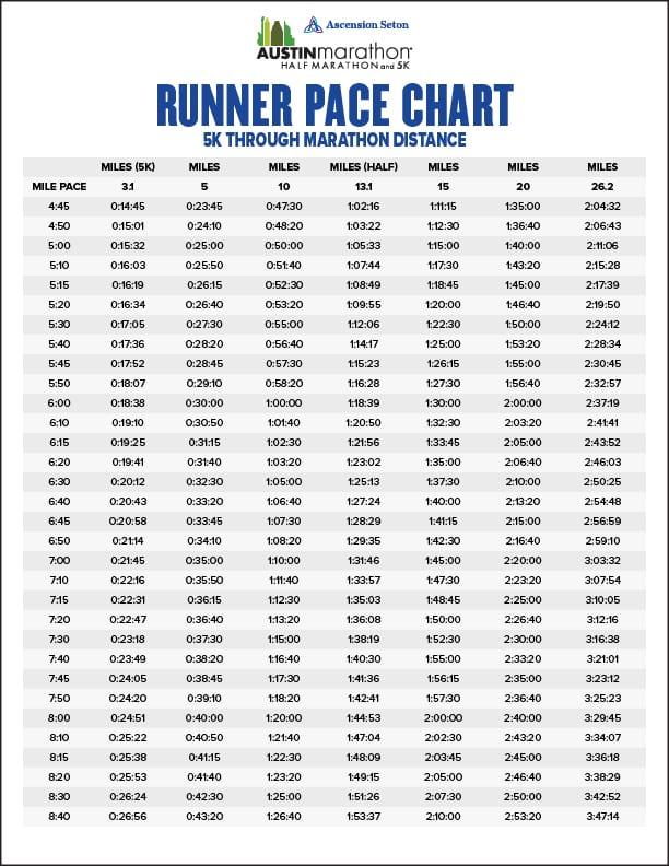 Runner Pace Chart for 5K Half Marathon and marathon finish time prediction