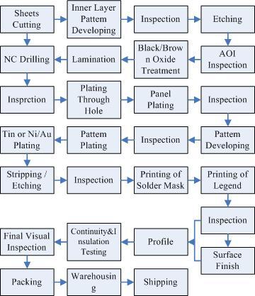 pcb fabrication process
