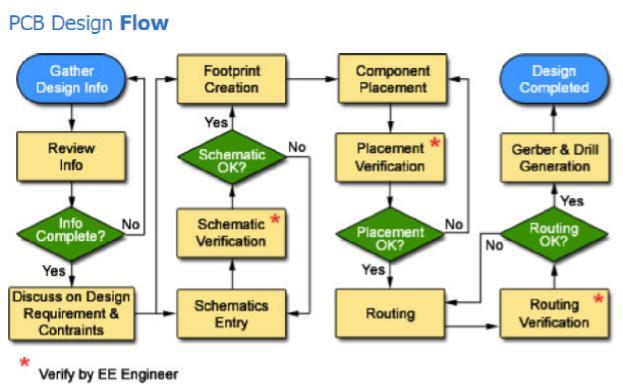pcb-design-flow