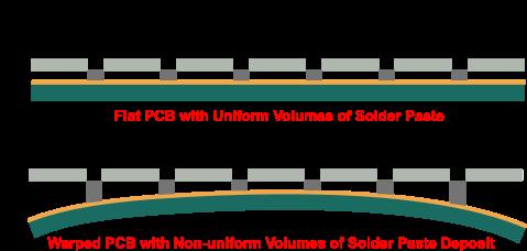 Flat PCB