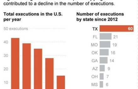 Execution drop makes some think death penalty is fading away