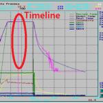 Process Data Analysis
