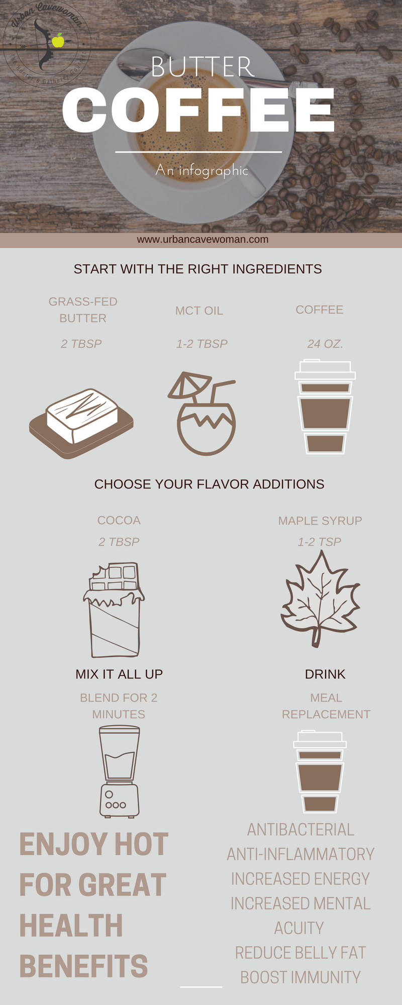 Butter Coffee Infographic