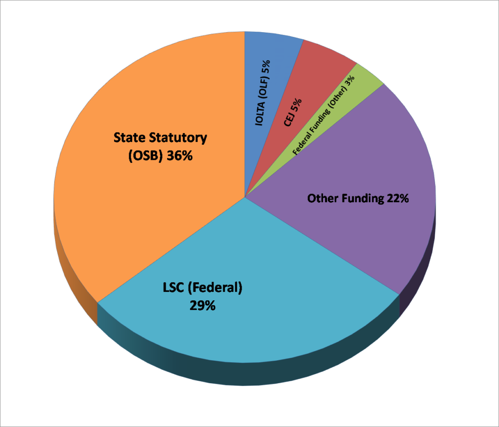 OLC funding sources