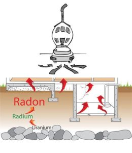 How Does Radon Get Into The House?