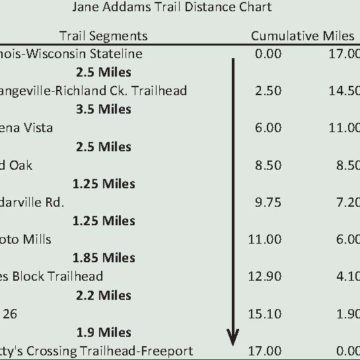 Jane Addams Trail Mileage Chart