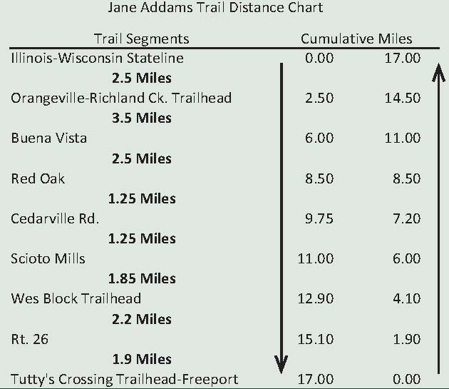 Jane Addams Trail Mileage Chart
