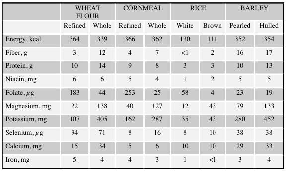 Nutrient Table for Whole versus Refined Grains