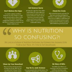 Why is Nutrition So Confusing? An Infographic