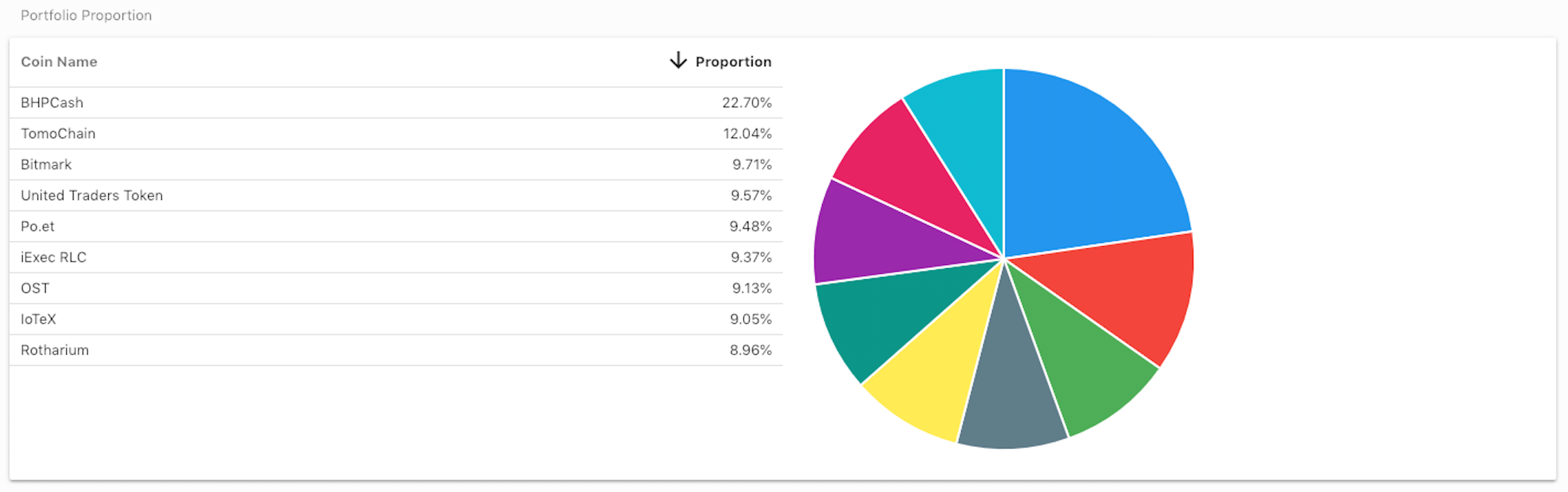 Result of crypto prediction - 19% gain