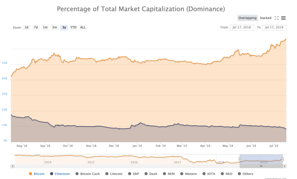 Bitcoin's dominance increases