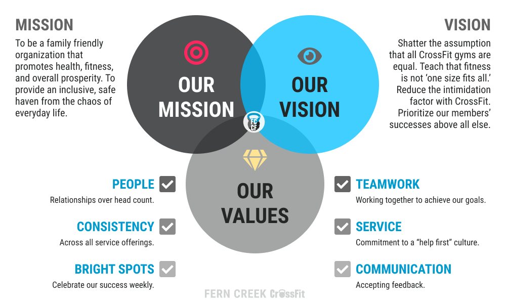 Our Mission, Our Vision, and Our Values