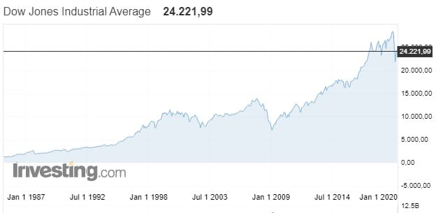 Behavior of the Dow Jones index from 1987 to 2020.