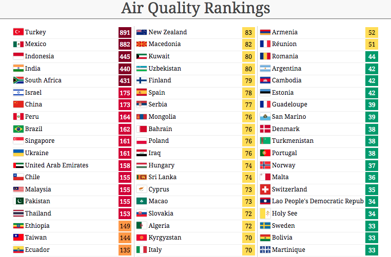 Malaysia Ranked 14th Most Polluted In Air Quality Worldwide Baikbike Com