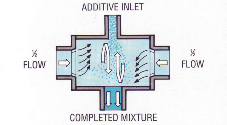 Aqua Shear - Flow Process | Specializing in Mud coolers