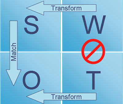 Use SWOT to Reset Your Business and Innovation Strategies