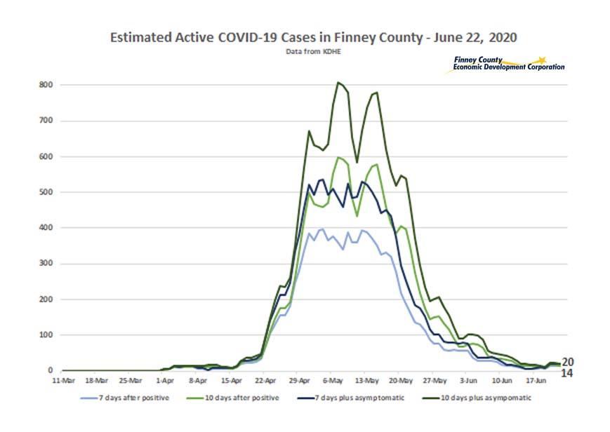FiCo COVID estimate 0622