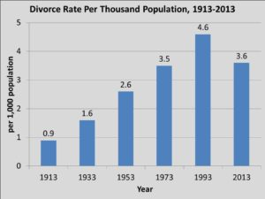 divorce-rate