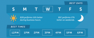 Twitter performance