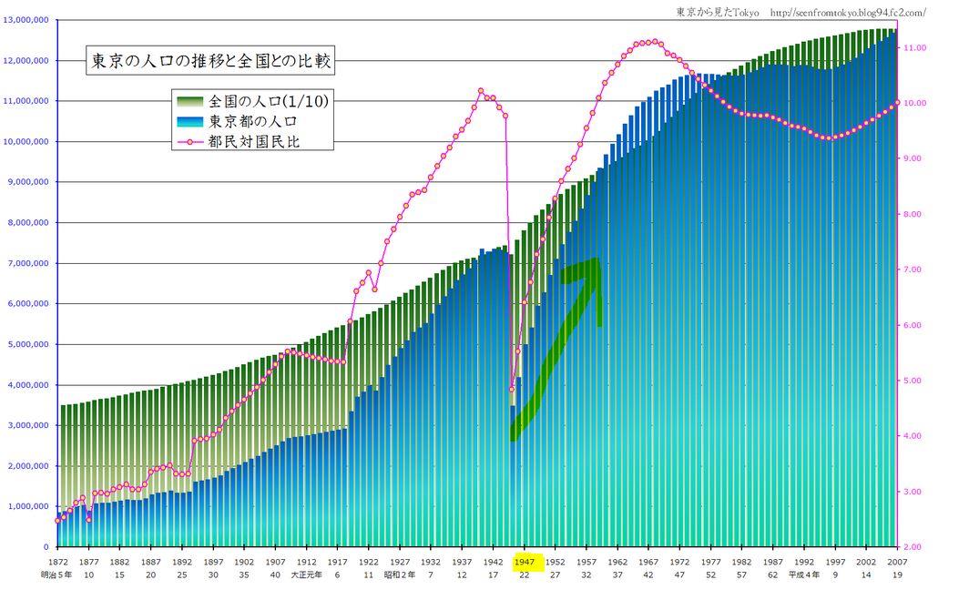 東京都 総務局統計部 東京都の統計 人口の動き(平成20年中) 参考表4