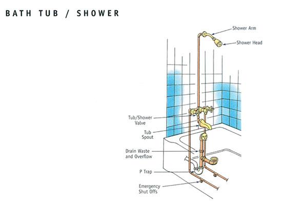 bath-tub-shower