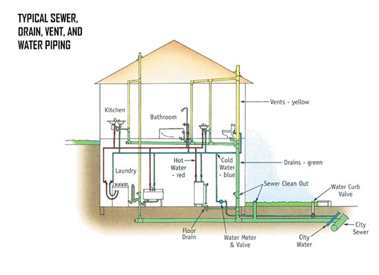 sewer-drain-vent