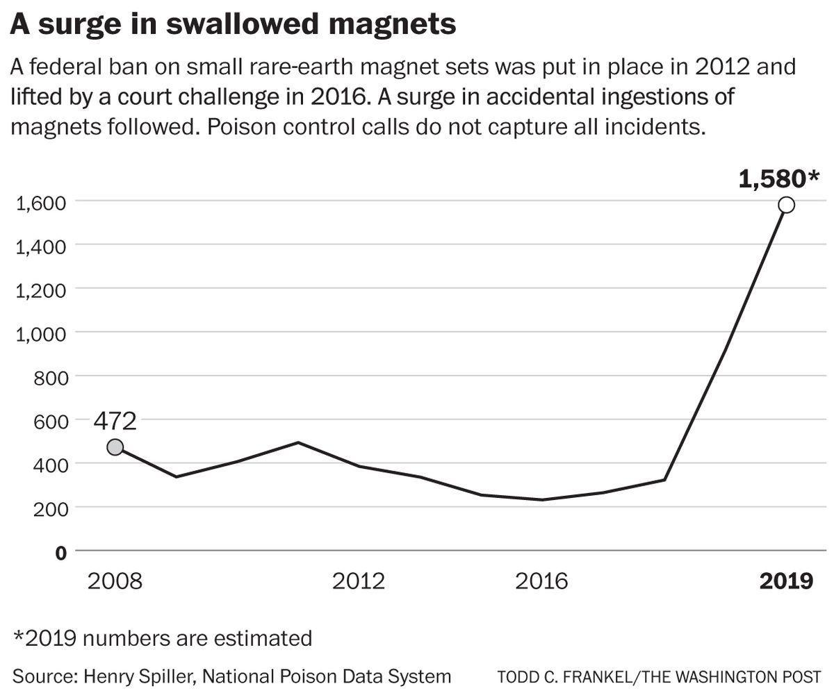Number of children swallowing dangerous magnets surges as industry largely polices itself
