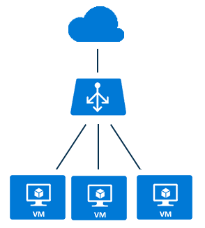 Microsoft Azure Networking (Part-1) – BrainScale