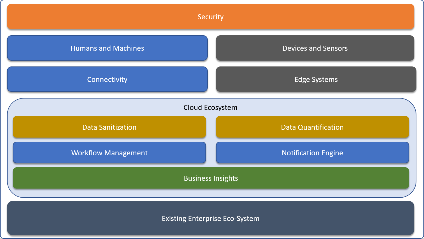 Building Blocks of Enterprise IoT Solutions