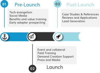 launch-planning