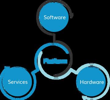 product-ecosystem