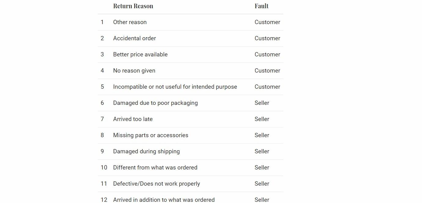 Amazon Customer Return Reason Codes