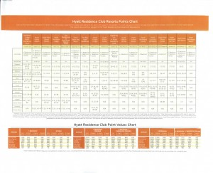 Hyatt Points Chart and Calendar