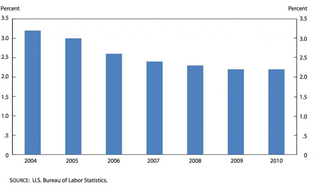 labor stat1