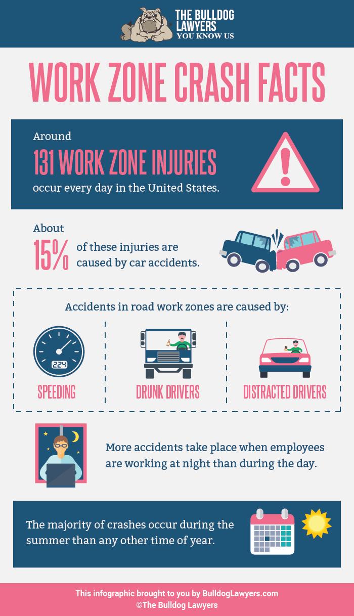 Work Zone Crash Facts