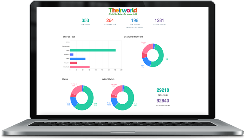 Virtual Photo Booth Analytics for Theirworld virtual event