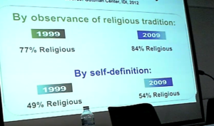 religious in Israel
