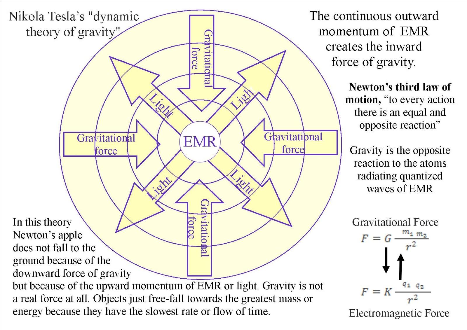 EMR sphere gravity 4