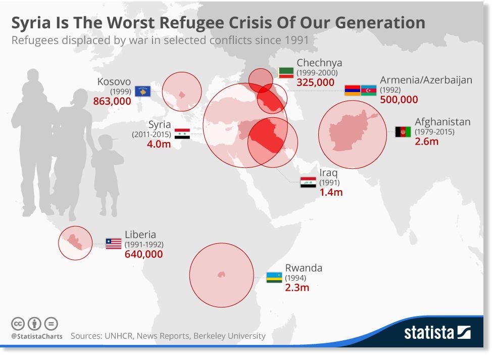 statista_syrian_refugee_crisis