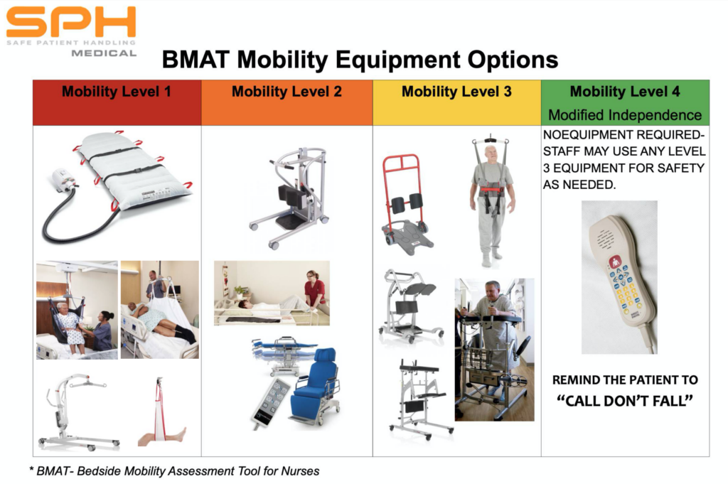 Mobility Solutions Matched to BMAT mobility levels