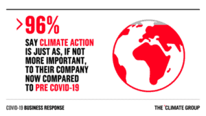 Graphic: 96% say climate change just as important post-COVID-19