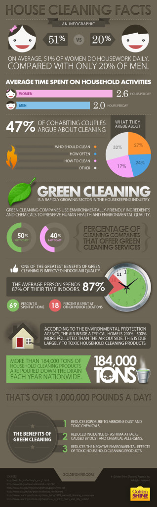 National Cleaning Week