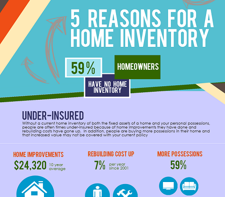reasons a home inventory